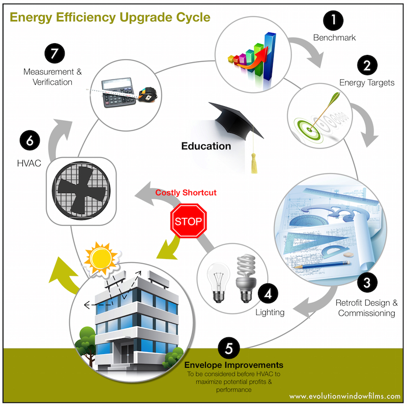 Energy Efficiency Upgrade Cycle Infographic