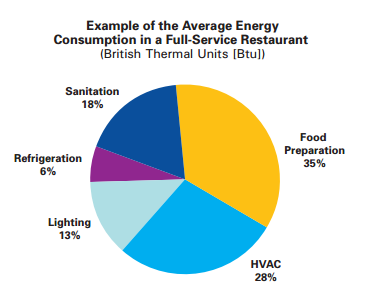 Energy Savings For A Hot Benchmark Restaurant Evolution